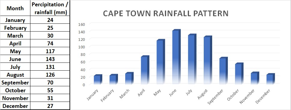 Average rainfall pattern for Cape Town